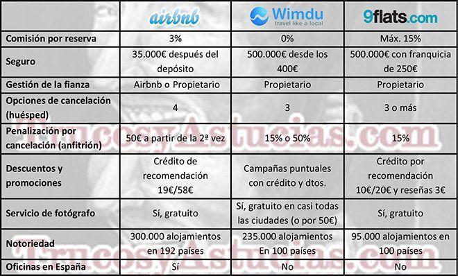 Comparación entre Airbnb, Wimdu y 9flats.