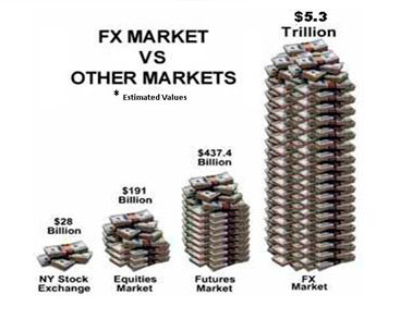 comparación del volumen de inveriones diarias en el mercado de fx divisas comparado con el resto de mercados