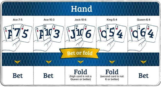 tabla de estrategia básica para apostar en el poquer de 3 cartas