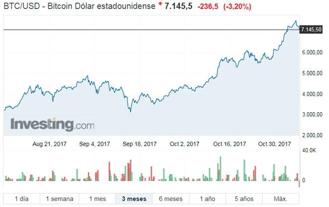 gráfico con la evolución del valor de los bitcoin vs usd