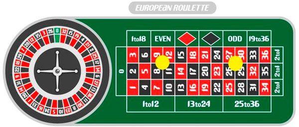 mesa de ruleta europea con dos apuestas corner bet (esquinas)