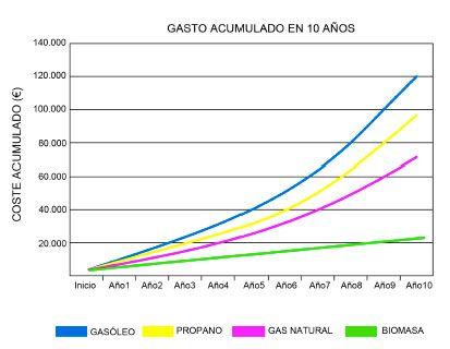 gasto energético de los diferentes tipos de estufa según el tipo de combustible que llevan