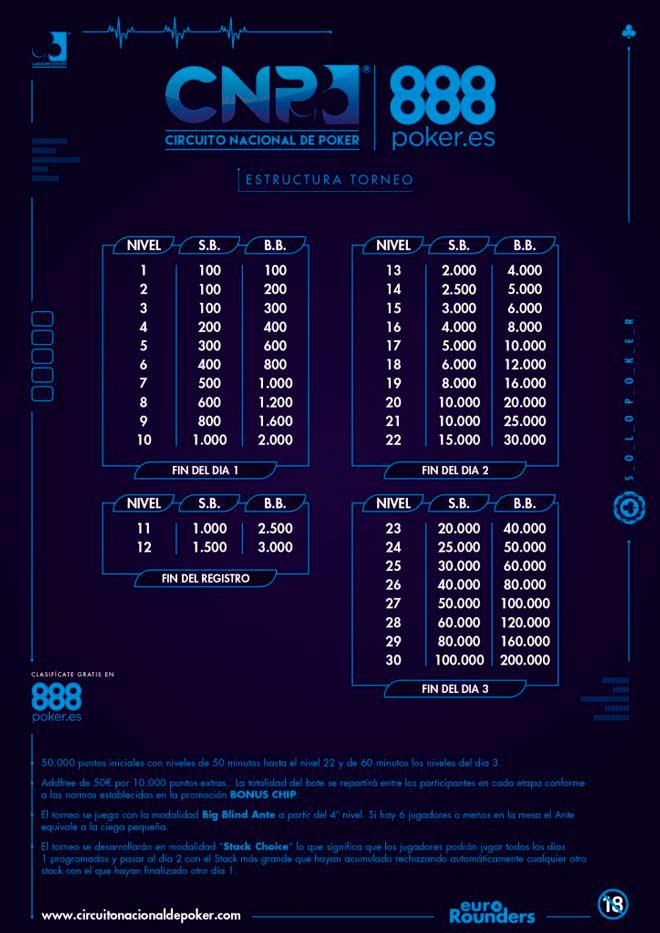 cartel con la estructura del torneo final del circuito nacional de poker 888 de 2019